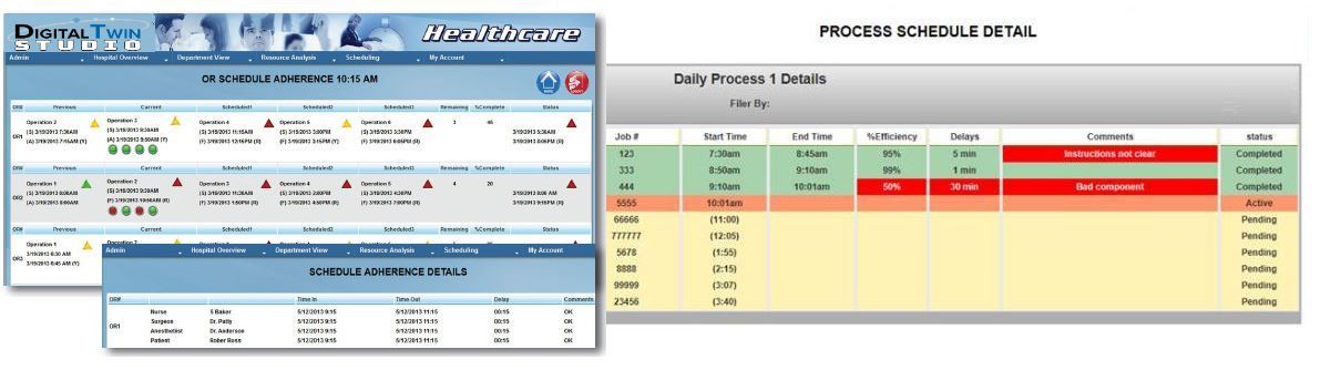 Predictive Scheduling Analysis dashboard