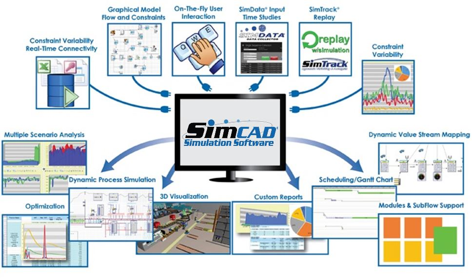 lean simulation software